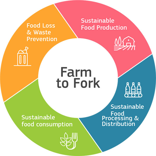 Logo de la stratégie Farm to Fork